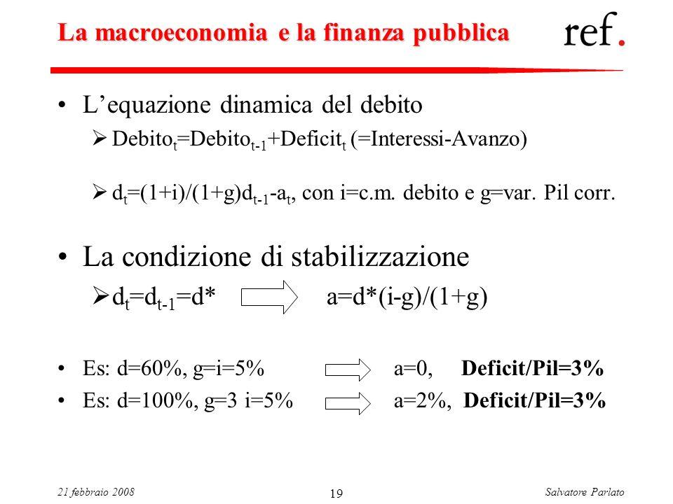 Salvatore Parlato21 febbraio 2008 19 La macroeconomia e la finanza pubblica Lequazione dinamica del debito Debito t =Debito t-1 +Deficit t (=Interessi-Avanzo) d t =(1+i)/(1+g)d t-1 -a t, con i=c.m.