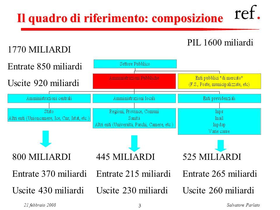 Salvatore Parlato21 febbraio 2008 3 Il quadro di riferimento: composizione 800 MILIARDI Entrate 370 miliardi Uscite 430 miliardi 445 MILIARDI Entrate