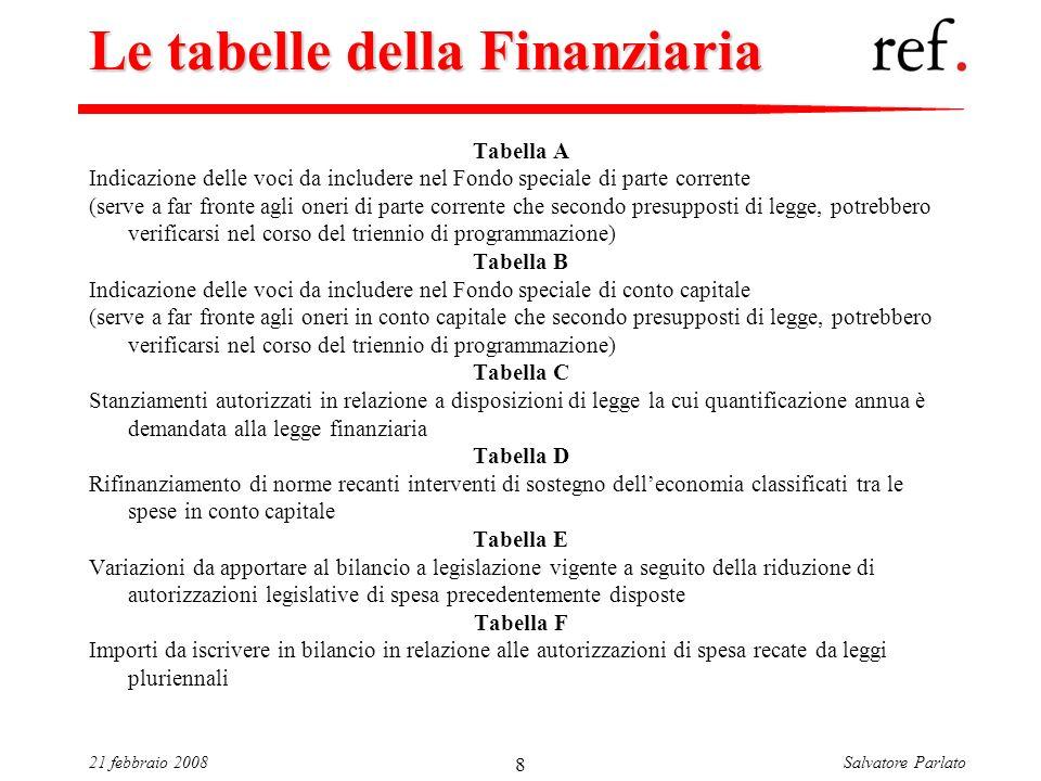 Salvatore Parlato21 febbraio 2008 8 Le tabelle della Finanziaria Tabella A Indicazione delle voci da includere nel Fondo speciale di parte corrente (s