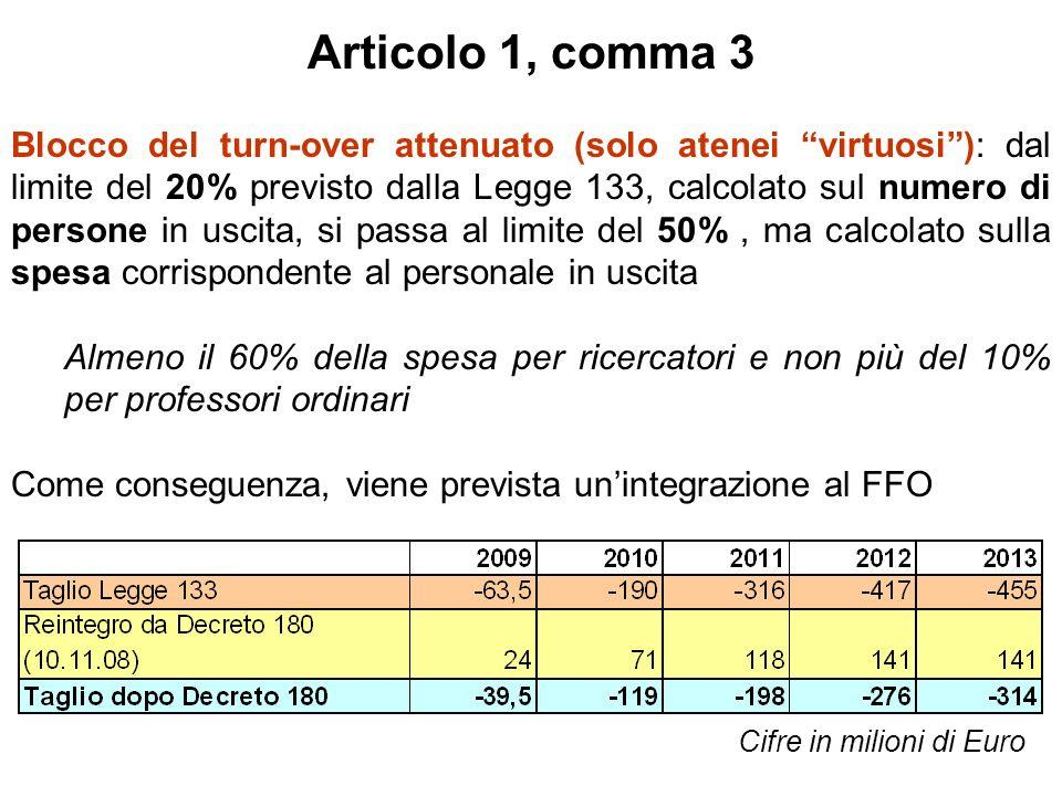 Articolo 1, comma 3 Blocco del turn-over attenuato (solo atenei virtuosi): dal limite del 20% previsto dalla Legge 133, calcolato sul numero di persone in uscita, si passa al limite del 50%, ma calcolato sulla spesa corrispondente al personale in uscita Almeno il 60% della spesa per ricercatori e non più del 10% per professori ordinari Come conseguenza, viene prevista unintegrazione al FFO Cifre in milioni di Euro