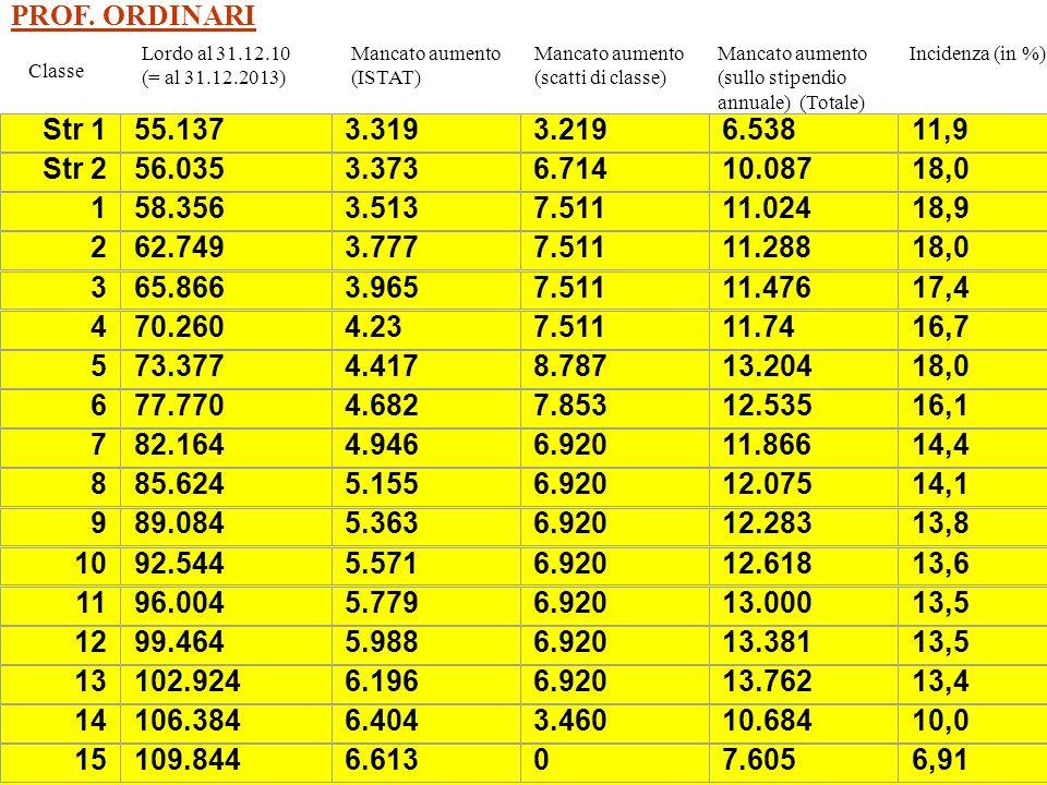 Classe Mancato aumento (ISTAT) Lordo al 31.12.10 (= al 31.12.2013) Mancato aumento (scatti di classe) Mancato aumento (sullo stipendio annuale) (Totale) Incidenza (in %) PROF.