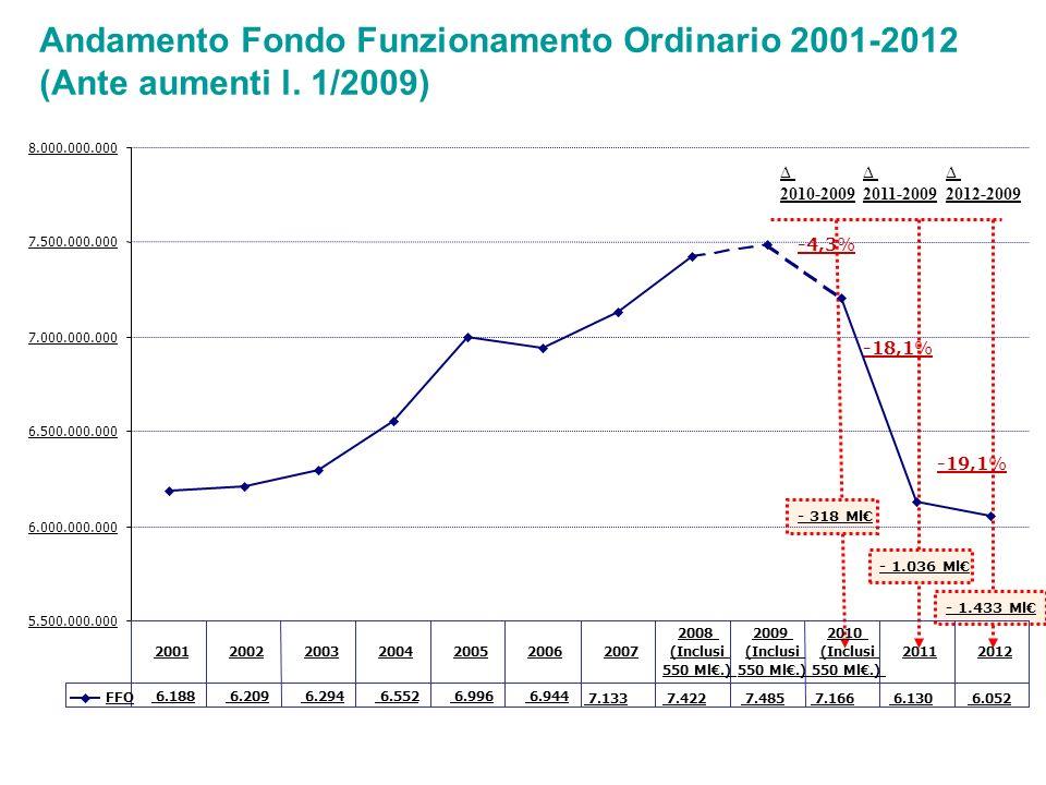 Andamento Fondo Funzionamento Ordinario 2001-2012 (Ante aumenti l.