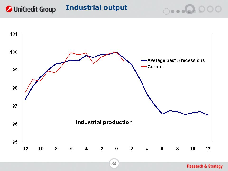 34 Industrial output