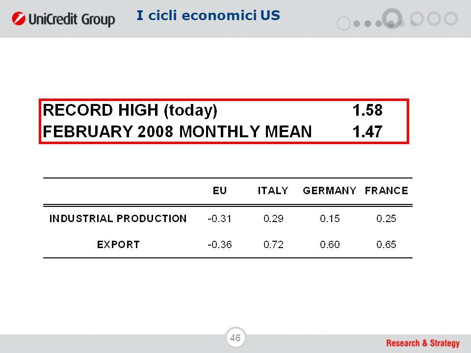 46 I cicli economici US