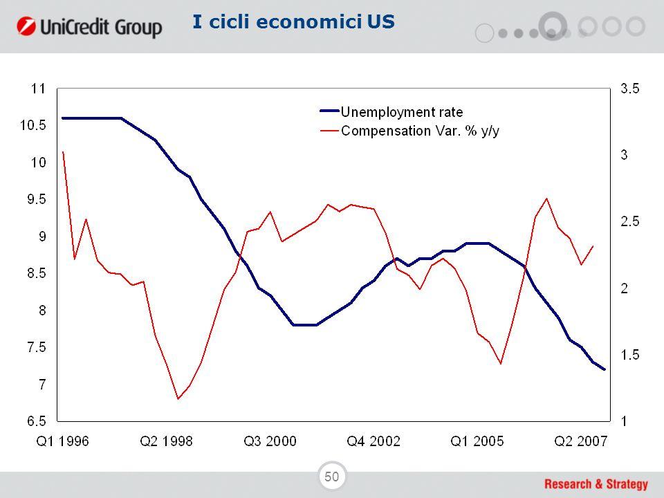 50 I cicli economici US