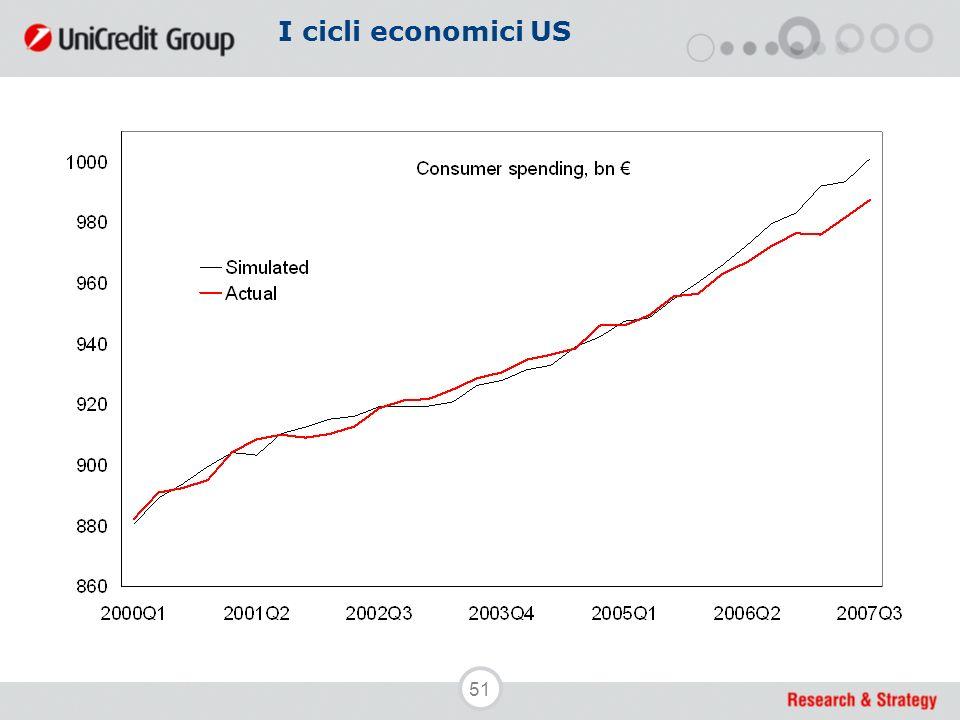 51 I cicli economici US