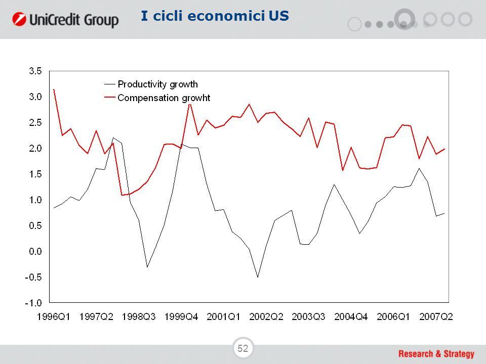 52 I cicli economici US