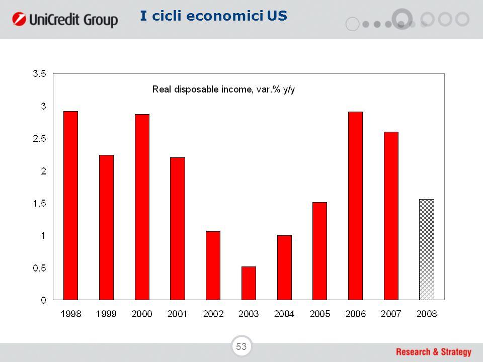 53 I cicli economici US