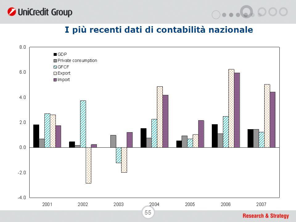 55 I più recenti dati di contabilità nazionale