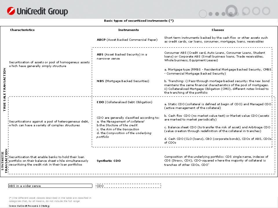 59 Un punto di vista originale: la survey Unicredit Confapi Nelle tabelle e grafici che seguono sono riportati i risultati in termini di saldo, cioè della differenza percentuale tra imprese che rispondono migliora e quelle che rispondono peggiora sia sulle condizioni correnti che su quelle future.