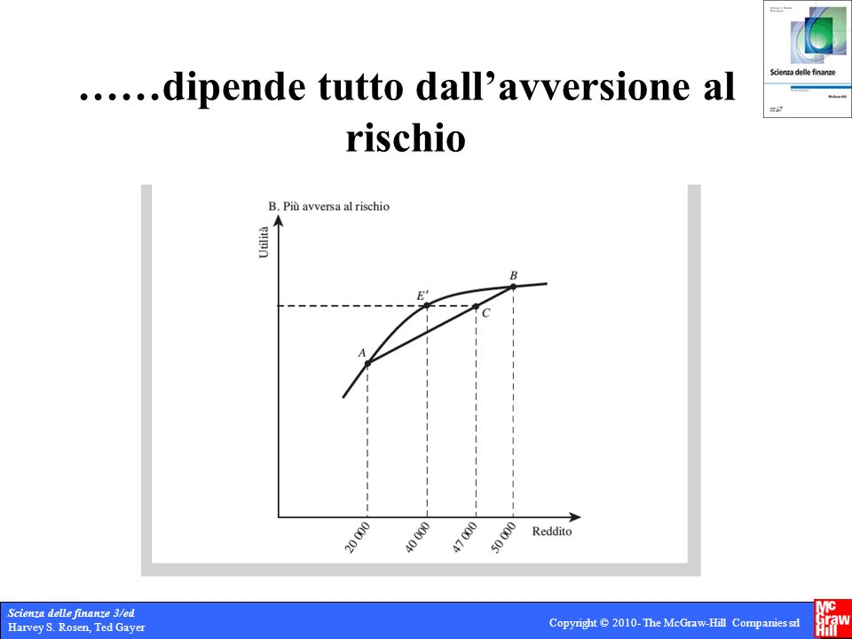 Scienza delle finanze 3/ed Harvey S. Rosen, Ted Gayer Copyright © 2010- The McGraw-Hill Companies srl ……dipende tutto dallavversione al rischio