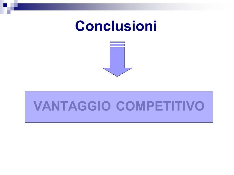 VANTAGGIO COMPETITIVO Conclusioni