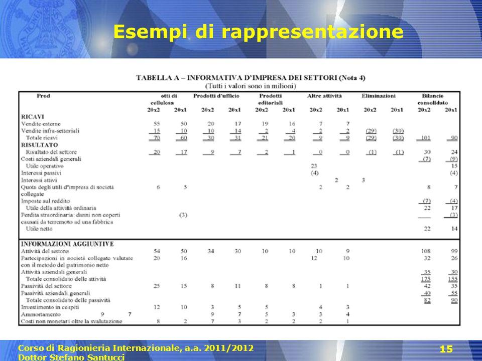 Corso di Ragionieria Internazionale, a.a. 2011/2012 Dottor Stefano Santucci 15 Esempi di rappresentazione