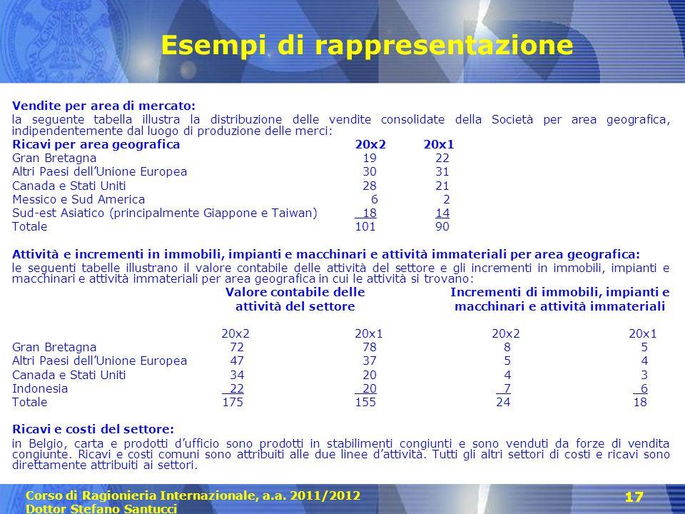 Corso di Ragionieria Internazionale, a.a. 2011/2012 Dottor Stefano Santucci 17 Esempi di rappresentazione Vendite per area di mercato: la seguente tab