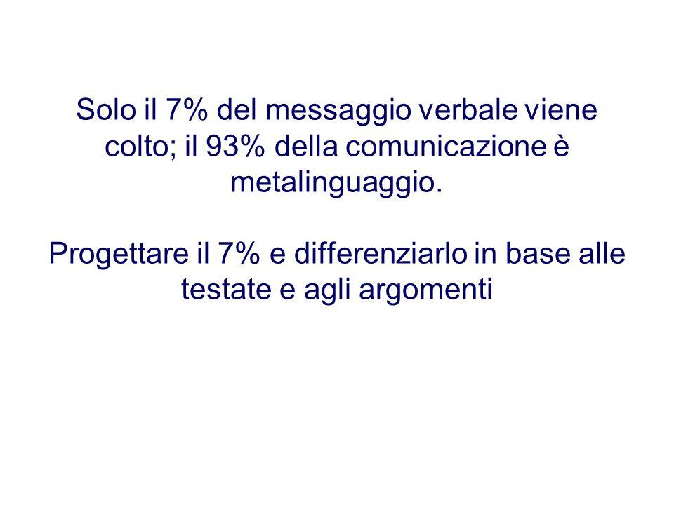 Solo il 7% del messaggio verbale viene colto; il 93% della comunicazione è metalinguaggio. Progettare il 7% e differenziarlo in base alle testate e ag