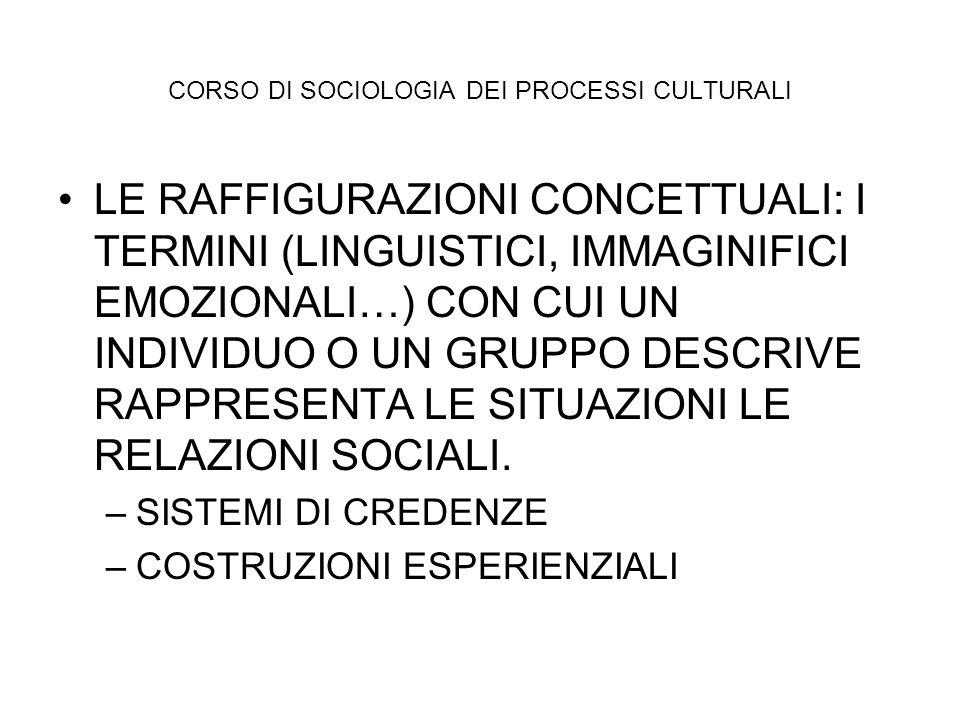 CORSO DI SOCIOLOGIA DEI PROCESSI CULTURALI LE RAFFIGURAZIONI CONCETTUALI: I TERMINI (LINGUISTICI, IMMAGINIFICI EMOZIONALI…) CON CUI UN INDIVIDUO O UN