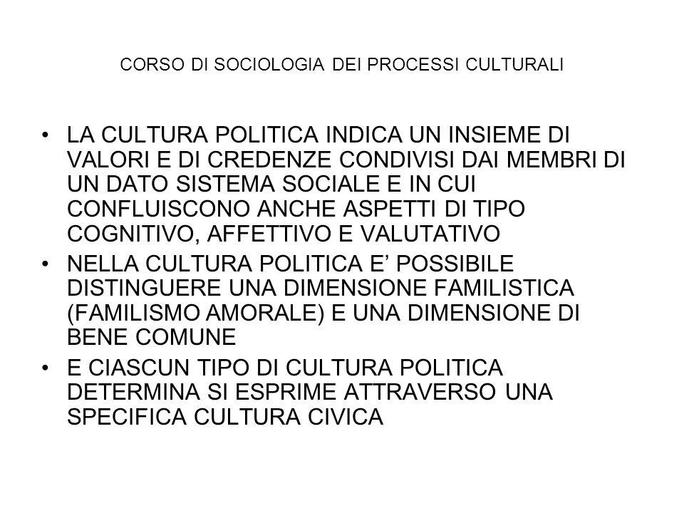 CORSO DI SOCIOLOGIA DEI PROCESSI CULTURALI LA CULTURA POLITICA INDICA UN INSIEME DI VALORI E DI CREDENZE CONDIVISI DAI MEMBRI DI UN DATO SISTEMA SOCIA