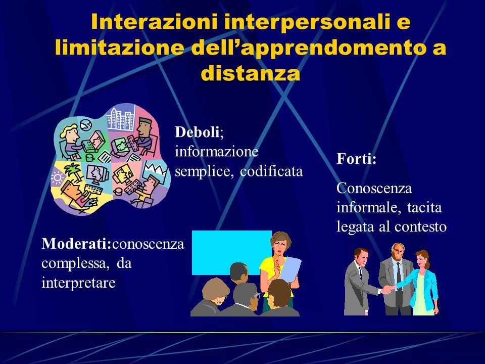 Interazioni interpersonali e limitazione dellapprendomento a distanza Deboli; informazione semplice, codificata Moderati:conoscenza complessa, da inte