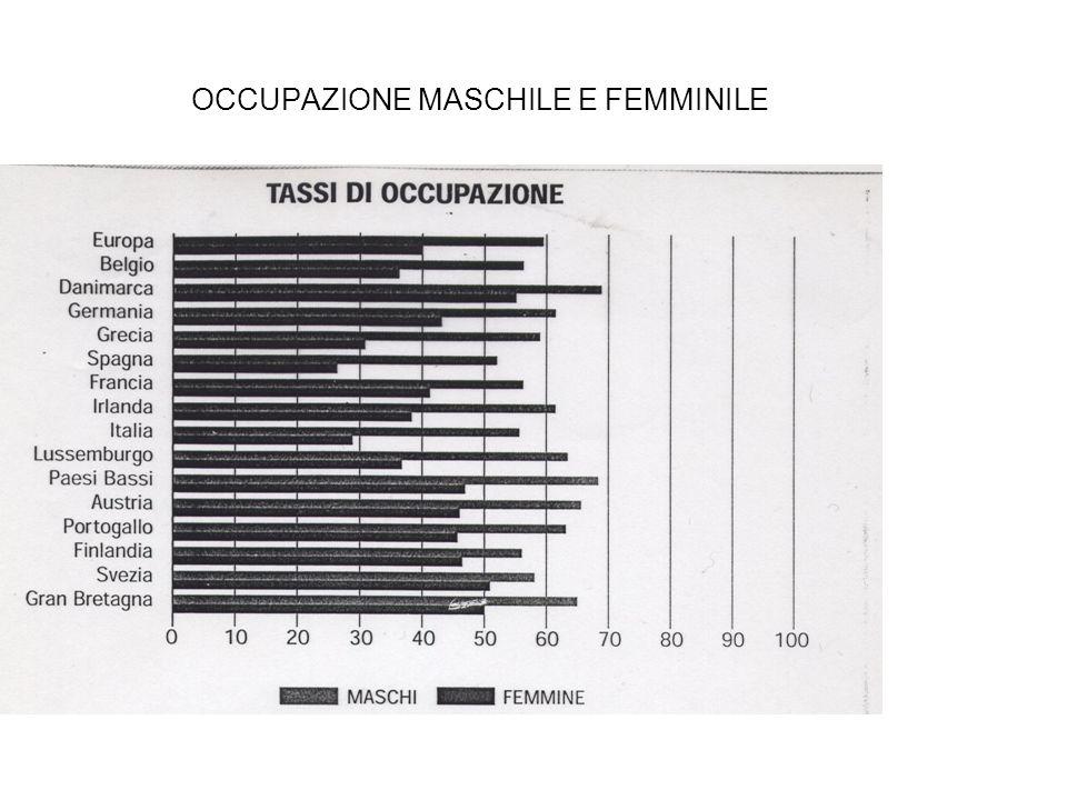 OCCUPAZIONE MASCHILE E FEMMINILE