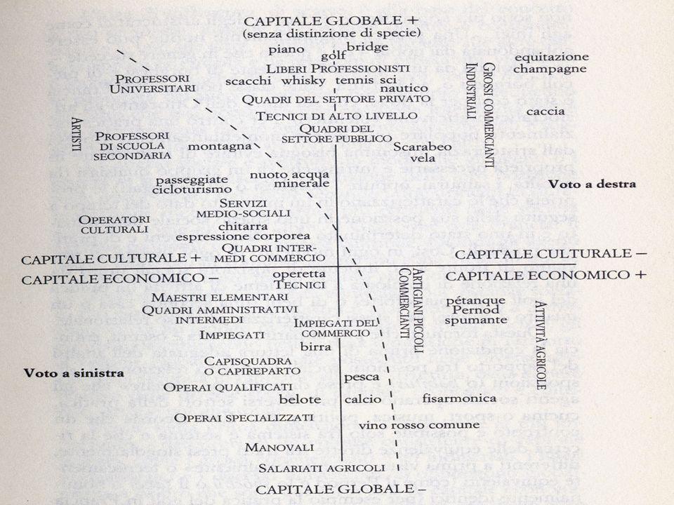 OGNI SISTEMA SOCIALE E CARATTERIZZATO DA POSIZIONI DIFFERENTI DI INDIVIDUI SOCIALIZZATI.