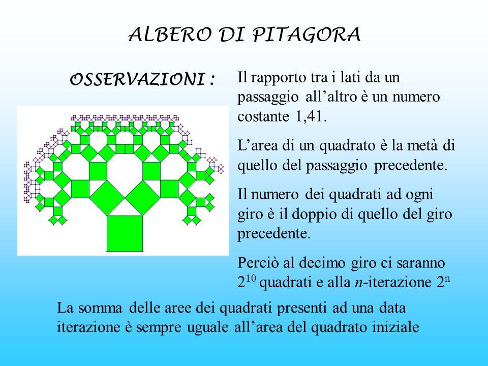 ALBERO DI PITAGORA Il rapporto tra i lati da un passaggio allaltro è un numero costante 1,41. Larea di un quadrato è la metà di quello del passaggio p