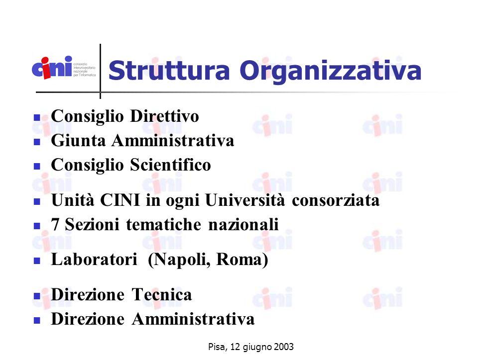 Pisa, 12 giugno 2003 Struttura Organizzativa Consiglio Direttivo Giunta Amministrativa Consiglio Scientifico Unità CINI in ogni Università consorziata 7 Sezioni tematiche nazionali Laboratori (Napoli, Roma) Direzione Tecnica Direzione Amministrativa