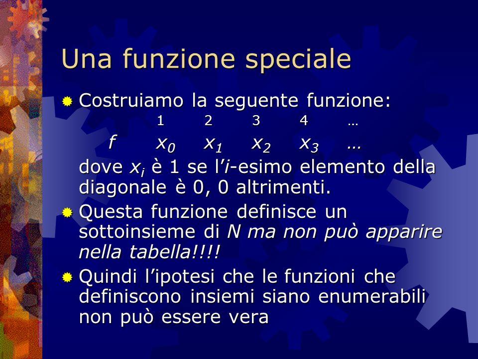 Una funzione speciale Costruiamo la seguente funzione: Costruiamo la seguente funzione: 1234…1234…1234…1234… f x 0 x 1 x 2 x 3 … dove x i è 1 se li-es