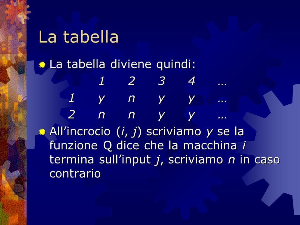 La tabella La tabella diviene quindi: La tabella diviene quindi: 1234…1234…1234…1234… 1ynyy…1ynyy…1ynyy…1ynyy… 2nnyy…2nnyy…2nnyy…2nnyy… Allincrocio (i