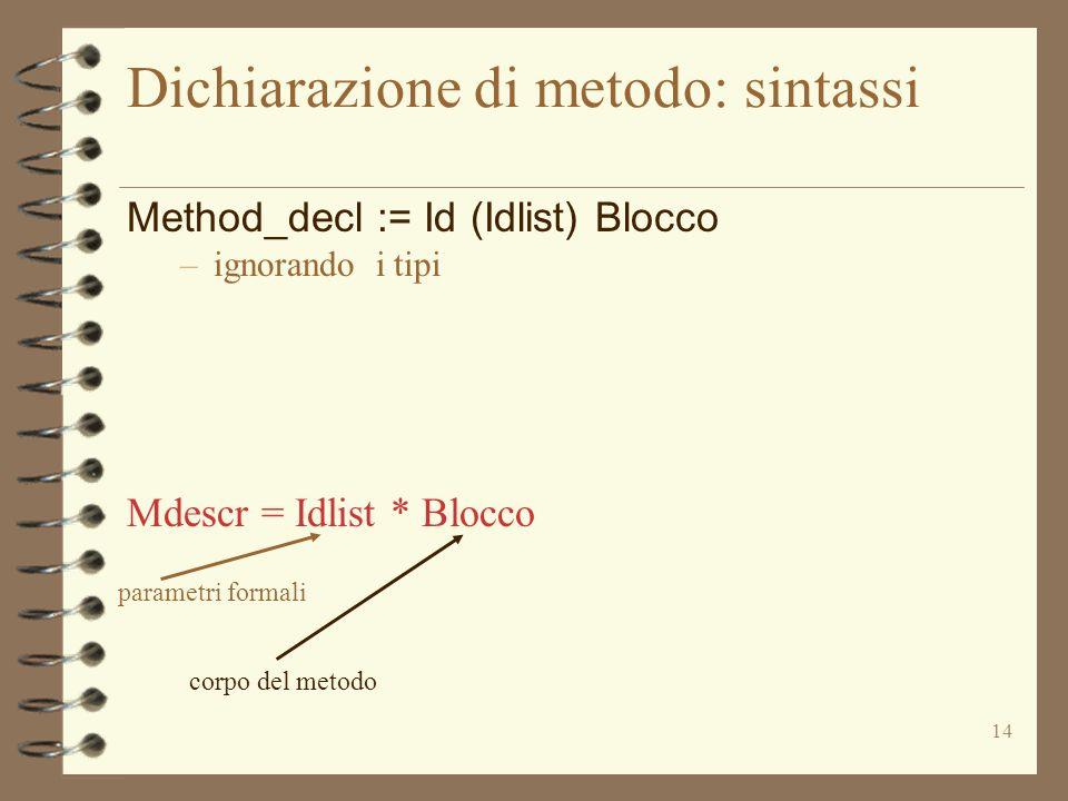 14 Dichiarazione di metodo: sintassi Method_decl := Id (Idlist) Blocco –ignorando i tipi Mdescr = Idlist * Blocco parametri formali corpo del metodo
