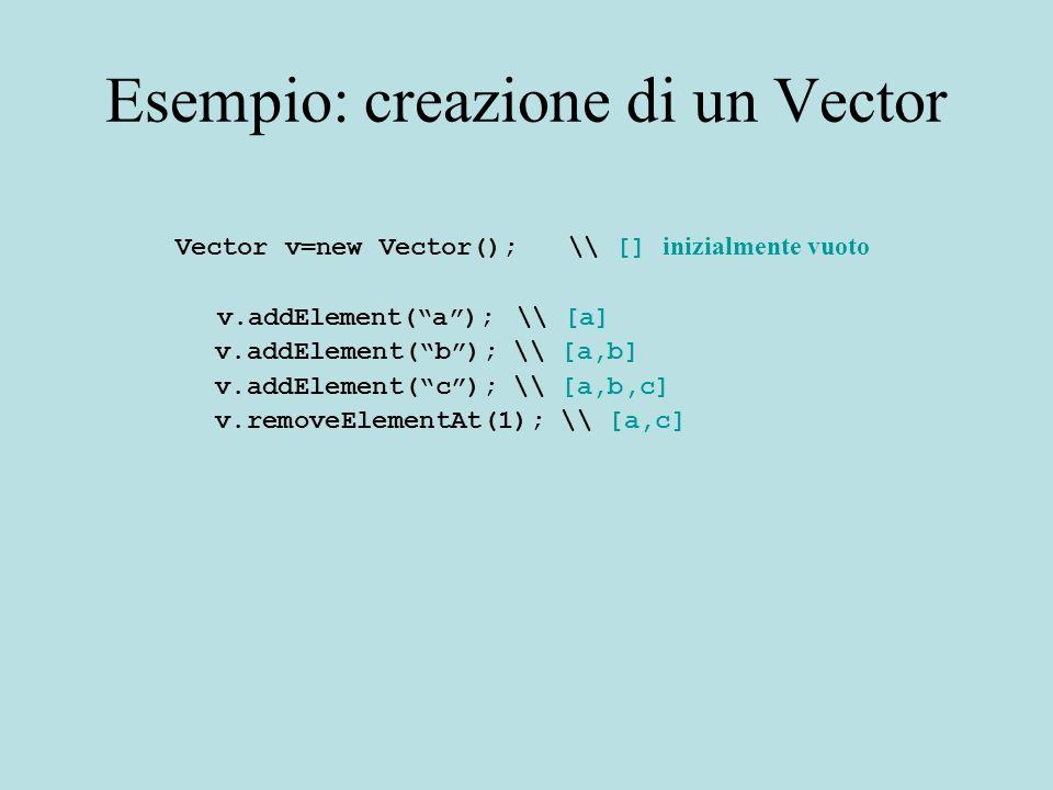 Esempio: creazione di un Vector Vector v=new Vector(); \\ [] inizialmente vuoto v.addElement(a); \\ [a] v.addElement(b); \\ [a,b] v.addElement(c); \\