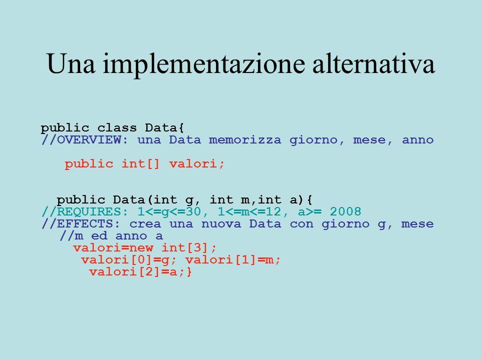 Una implementazione alternativa public class Data{ //OVERVIEW: una Data memorizza giorno, mese, anno public int[] valori; public Data(int g, int m,int a){ //REQUIRES: 1 = 2008 //EFFECTS: crea una nuova Data con giorno g, mese //m ed anno a valori=new int[3]; valori[0]=g; valori[1]=m; valori[2]=a;}