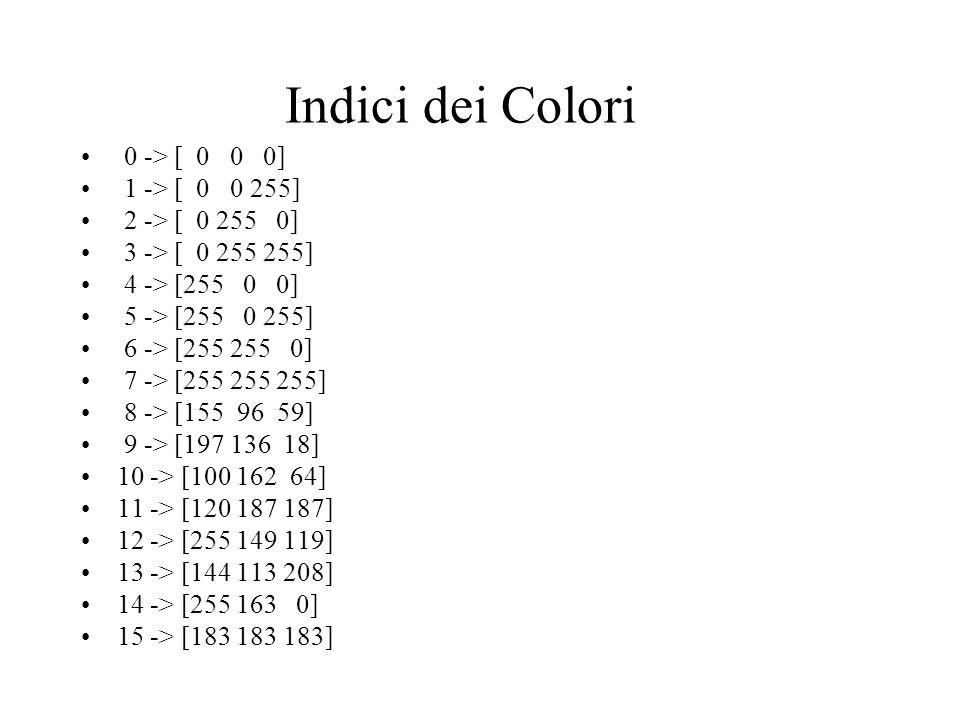 Indici dei Colori 0 -> [ 0 0 0] 1 -> [ 0 0 255] 2 -> [ 0 255 0] 3 -> [ 0 255 255] 4 -> [255 0 0] 5 -> [255 0 255] 6 -> [255 255 0] 7 -> [255 255 255]
