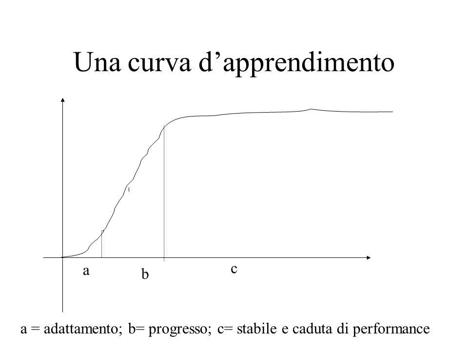 Una curva dapprendimento a b c a = adattamento; b= progresso; c= stabile e caduta di performance