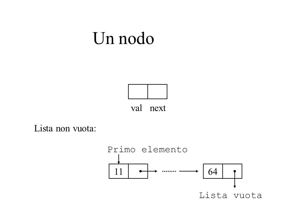 Lista concatenata CASO BASE: la lista vuota CASO INDUTTIVO: eun nodo che contiene un valore (di tipo Integer in questo caso) e un puntatore al resto della lista Nota: definizione ricorsiva