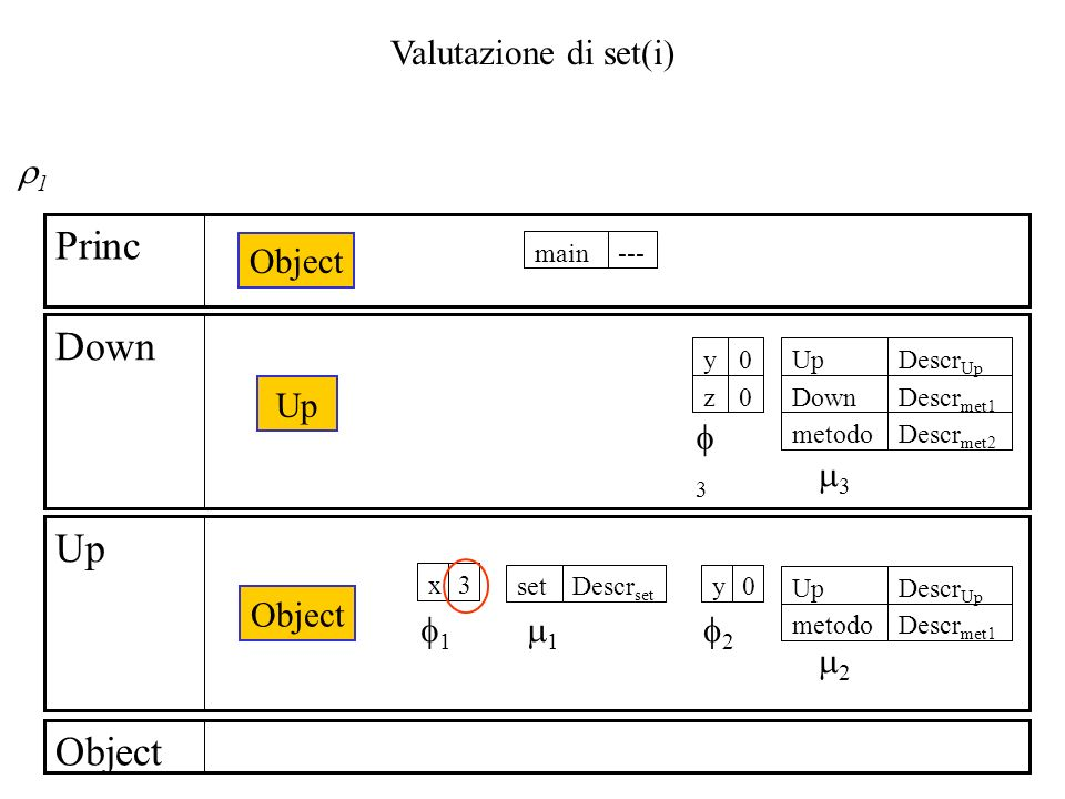 Valutazione di set(i) Object Up Down Princ Object Up Object ---main 3x Descr set set Descr met1 metodo Descr Up Up 0y z 0y Descr met2 metodo Descr met1 Down Descr Up Up 3 3 1