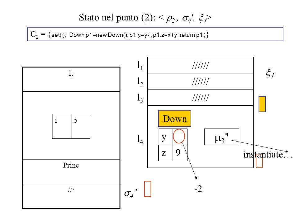 Stato nel punto (2): C 2 = { set(i); Down p1=new Down(); p1.y=y-i; p1.z=x+y; return p1 ;} /// Princ l3l3 5i ' ////// l2l2 l1l1 l4l4 '' Down y 9z /////