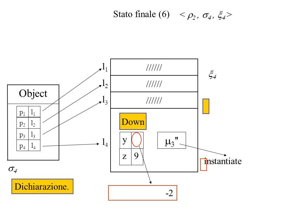 Stato finale (6) ////// l2l2 l1l1 l4l4 '' Down y 9z ////// l3l3 -2 Object Dichiarazione. l1l1 p1p1 l2l2 p2p2 l3l3 p3p3 l4l4 p4p4 instantiate