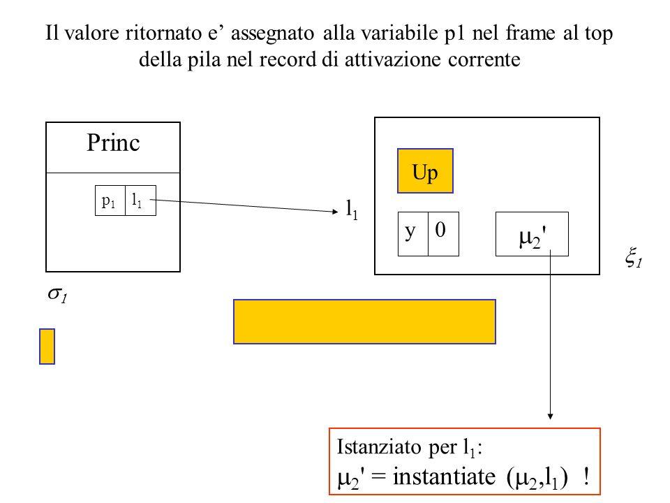 Il valore ritornato e assegnato alla variabile p1 nel frame al top della pila nel record di attivazione corrente l1l1 Princ l1l1 p1p1 ' Up 0y Istanzia