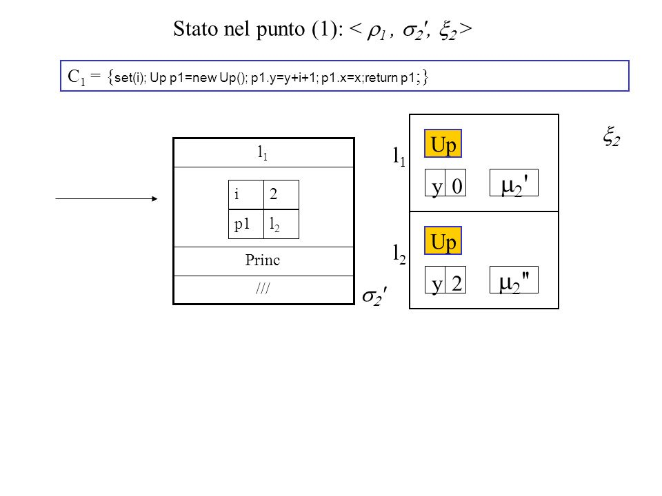 Stato nel punto (1): C 1 = { set(i); Up p1=new Up(); p1.y=y+i+1; p1.x=x;return p1 ;} /// Princ l1l1 2i l2l2 p1 ' l2l2 '' Up 2y l1l1 ' 0y