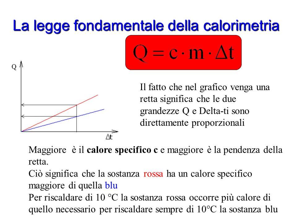La legge fondamentale della calorimetria Che cosa ci dice questa legge? Praticamente afferma che la variazione di temperatura è direttamente proporzio