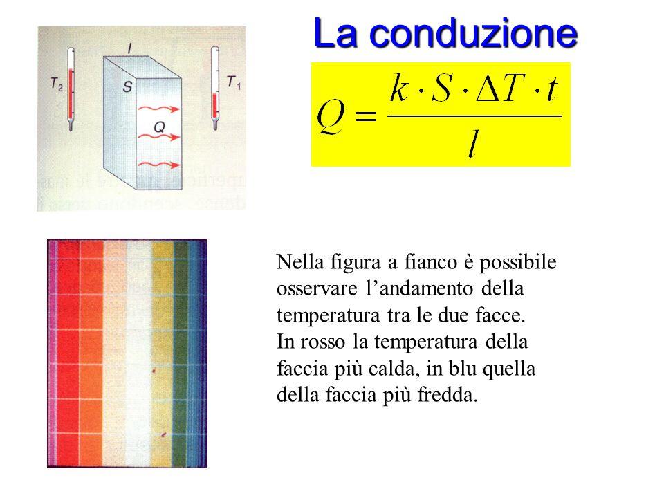 La conduzione La conduzione k = conducibilità termica [W/(m K)] S = area della sezione [m 2 ] ΔT = variazione di temperatura tra le due facce (T 2 – T