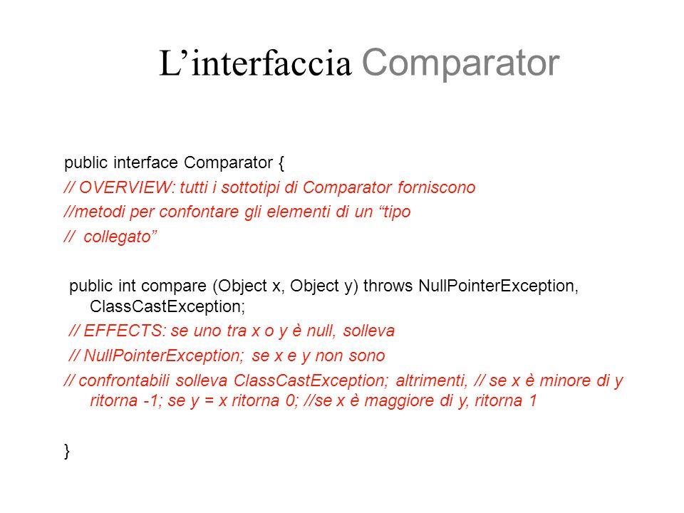 Linterfaccia Comparator public interface Comparator { // OVERVIEW: tutti i sottotipi di Comparator forniscono //metodi per confontare gli elementi di un tipo // collegato public int compare (Object x, Object y) throws NullPointerException, ClassCastException; // EFFECTS: se uno tra x o y è null, solleva // NullPointerException; se x e y non sono // confrontabili solleva ClassCastException; altrimenti, // se x è minore di y ritorna -1; se y = x ritorna 0; //se x è maggiore di y, ritorna 1 }