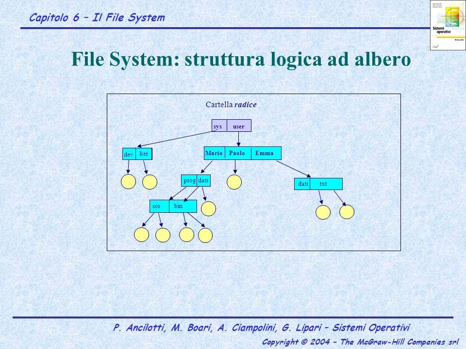 Indirizzamento dei blocchi tramite i-node e blocchi indiretti …….