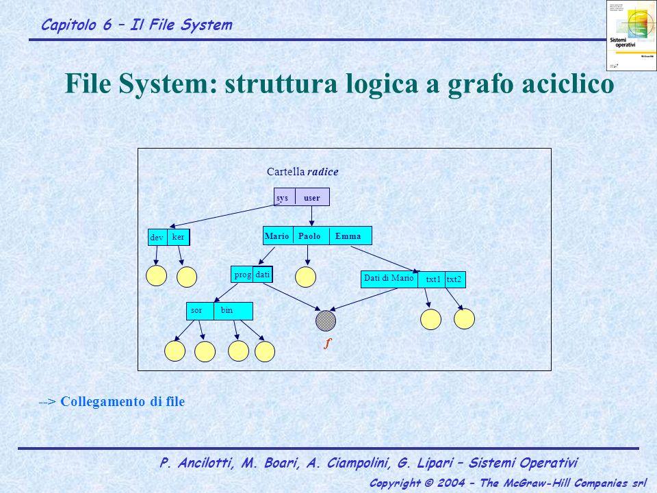 Capitolo 6 – Il File System P. Ancilotti, M. Boari, A. Ciampolini, G. Lipari – Sistemi Operativi Copyright © 2004 – The McGraw-Hill Companies srl File
