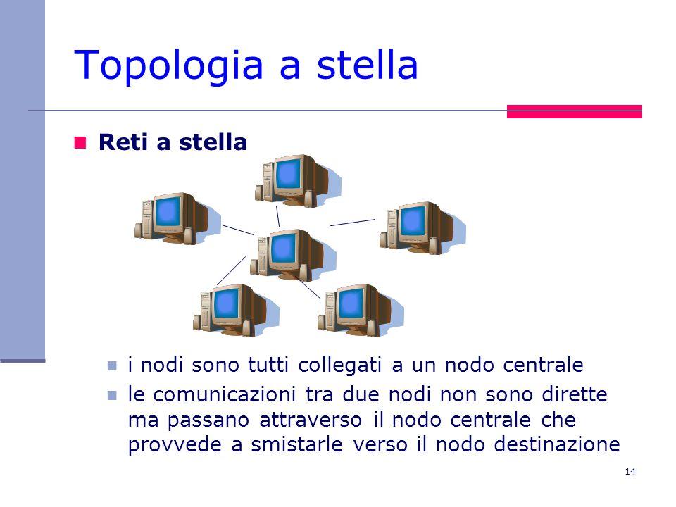 14 Topologia a stella Reti a stella i nodi sono tutti collegati a un nodo centrale le comunicazioni tra due nodi non sono dirette ma passano attravers