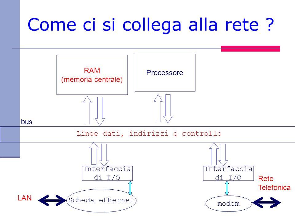 25 Come ci si collega alla rete ? RAM (memoria centrale) Processore bus Linee dati, indirizzi e controllo Interfaccia di I/O Interfaccia di I/O Scheda