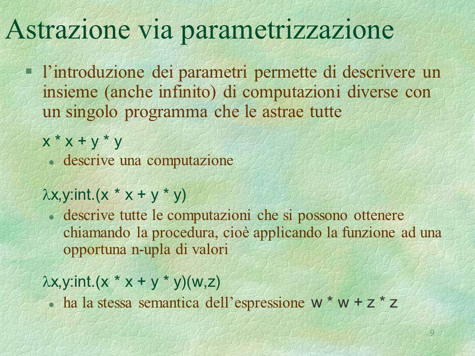 9 Astrazione via parametrizzazione §lintroduzione dei parametri permette di descrivere un insieme (anche infinito) di computazioni diverse con un singolo programma che le astrae tutte x * x + y * y descrive una computazione x,y:int.(x * x + y * y) l descrive tutte le computazioni che si possono ottenere chiamando la procedura, cioè applicando la funzione ad una opportuna n-upla di valori x,y:int.(x * x + y * y)(w,z) ha la stessa semantica dellespressione w * w + z * z