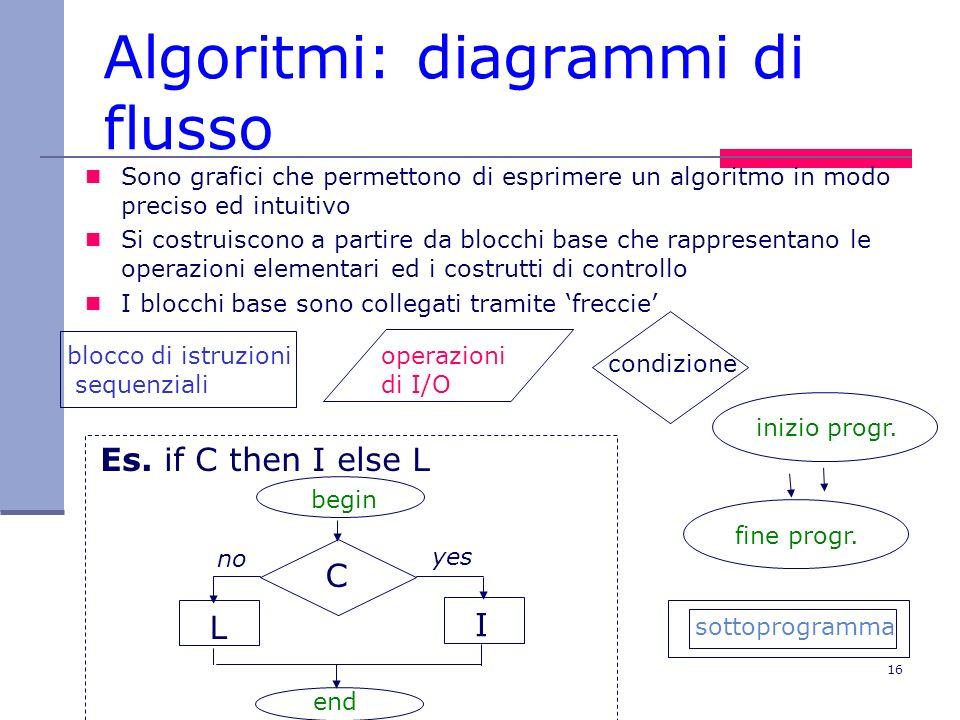 16 Algoritmi: diagrammi di flusso Sono grafici che permettono di esprimere un algoritmo in modo preciso ed intuitivo Si costruiscono a partire da blocchi base che rappresentano le operazioni elementari ed i costrutti di controllo I blocchi base sono collegati tramite freccie blocco di istruzioni sequenziali operazioni di I/O condizione Es.