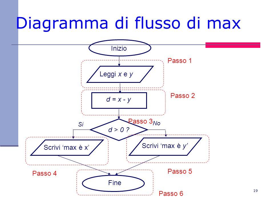 19 Diagramma di flusso di max d > 0 .