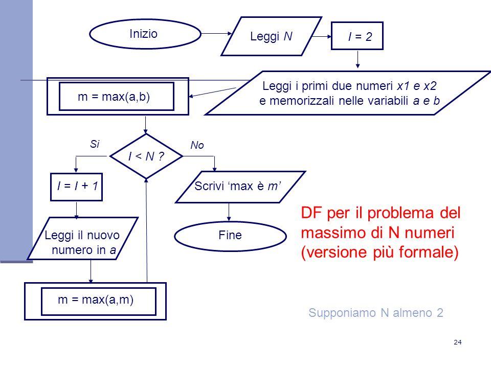 24 Inizio Leggi i primi due numeri x1 e x2 e memorizzali nelle variabili a e b m = max(a,b) DF per il problema del massimo di N numeri (versione più formale) Leggi N I = 2 I < N .